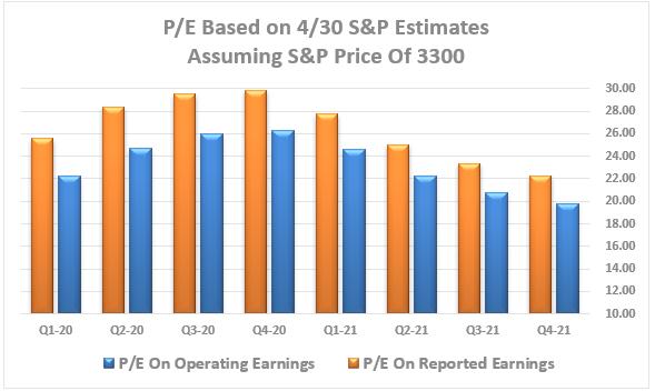 PE Forward Valuations