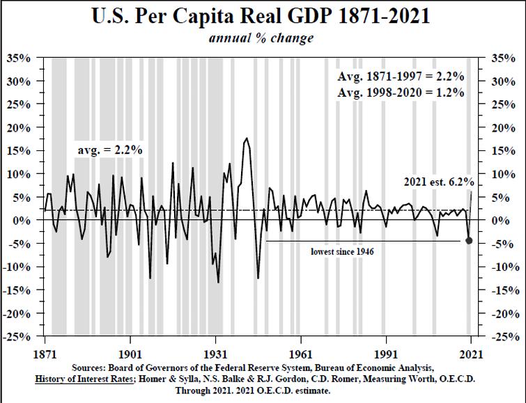 US Per Capita Real GDP 1871-2021