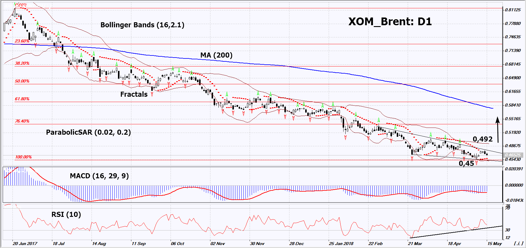 XOM_Brent Daily Chart