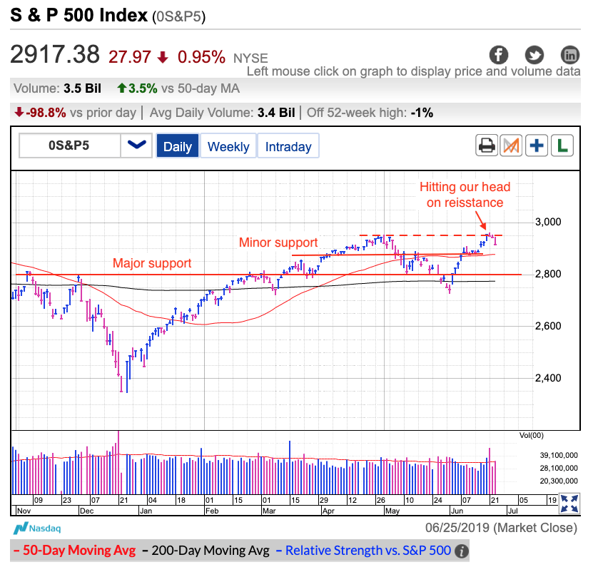 S&P 500 Index Daily
