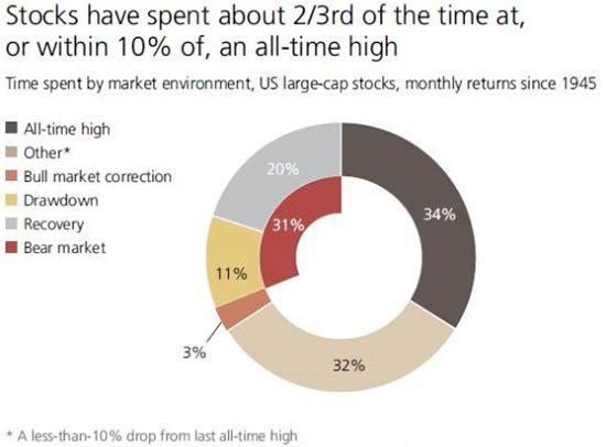 US Large Cap Stocks Monthly Returns Since 1945
