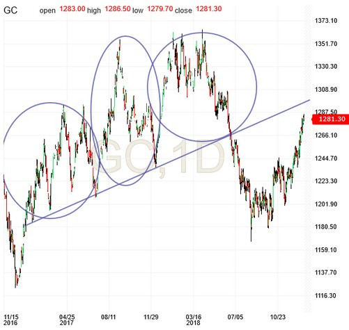 Gold, 1D Chart