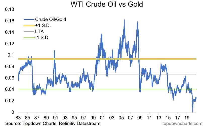 WTI Crude Oil Vs Gold