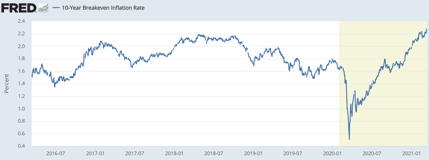 10-Year Head-to-Head Inflation Rate