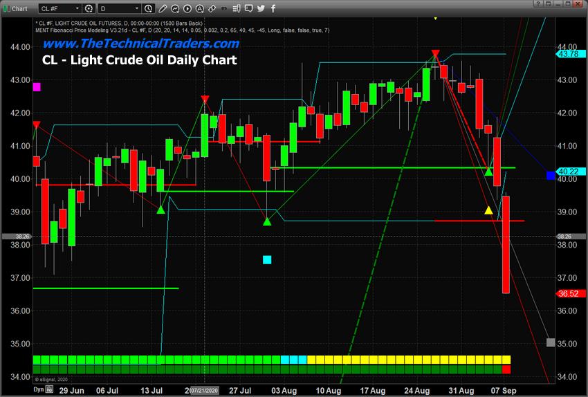 Light Crude Oil Daily Chart.