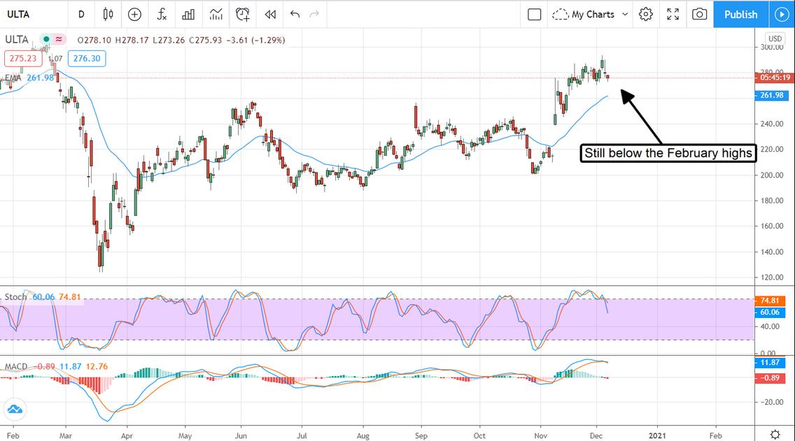 ULTA Stock Chart