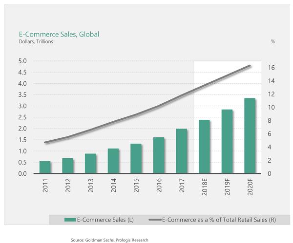 E-Commerce Sales Are Exploding