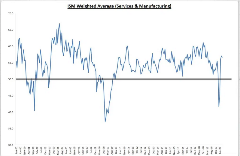 ISM Weighted Average (Services & Manufacturing)