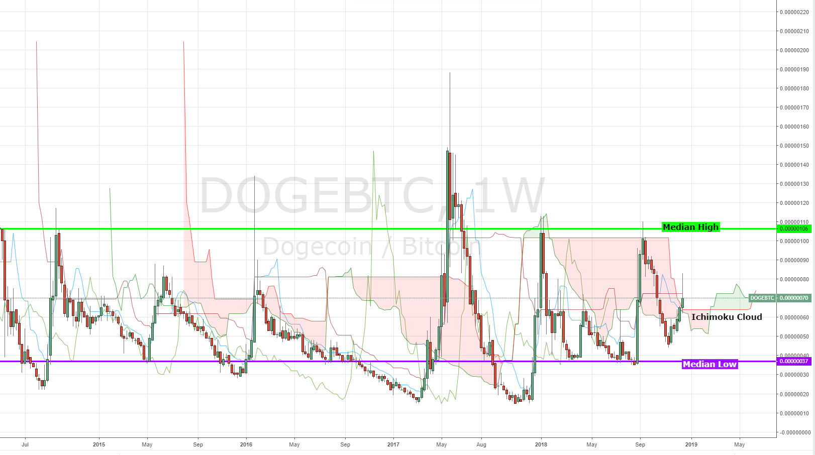 Dogecoin: Is The Cutest Coin In Crypto Market A Joke?