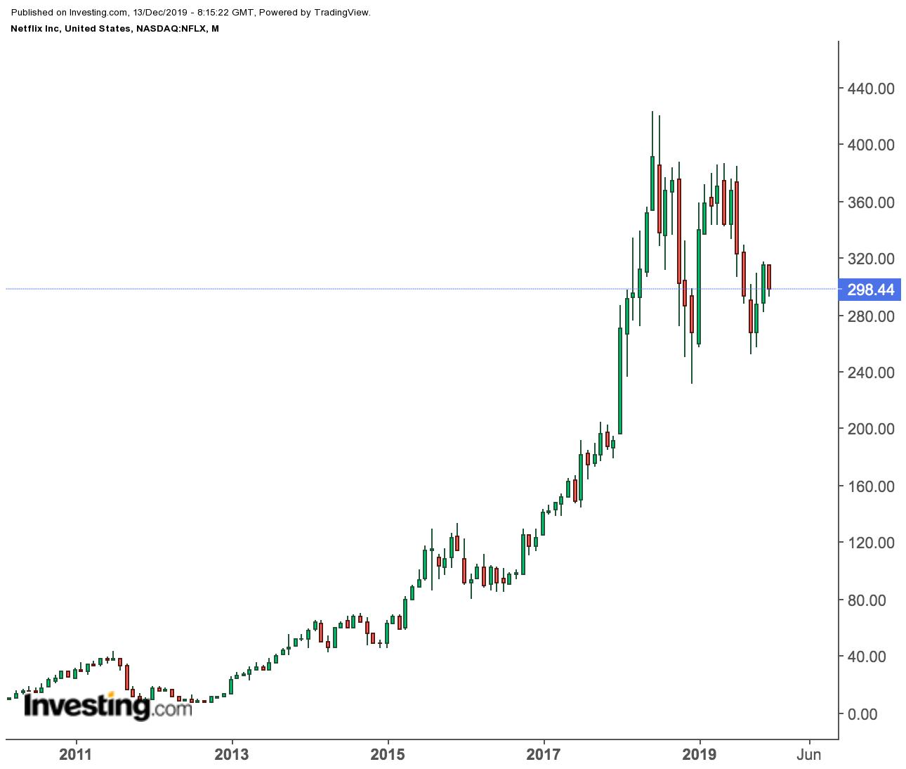 Netflix Monthly Price Chart