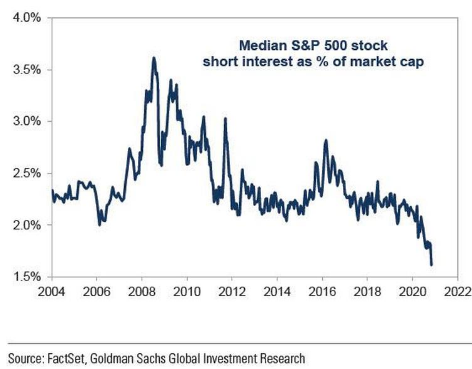 S&P 500 Stock Short Interest