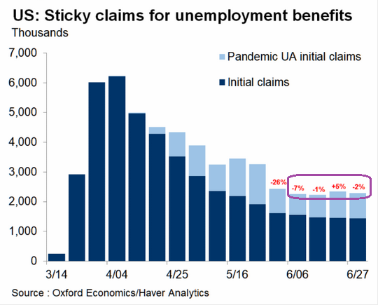 Sticky Claims For Unemployment Benefits