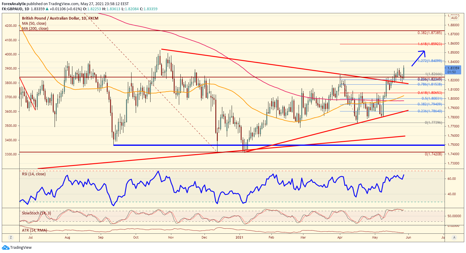 Chart Of The Day: GBP/AUD