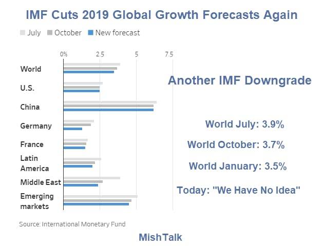 IMF Cuts 2019 Global Growth Forecast Again