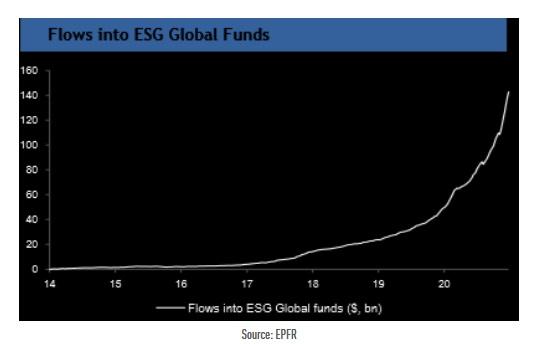 ESG Capital Inflow