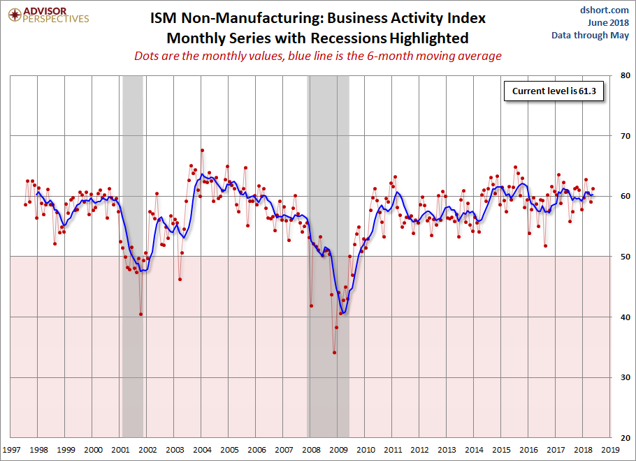 ISM Non-Manufacturing Business Activity