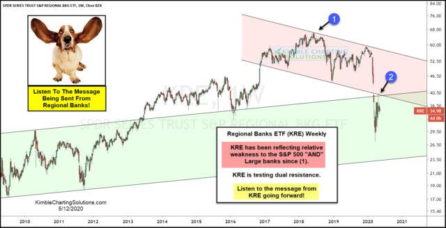 KRE Weekly Chart