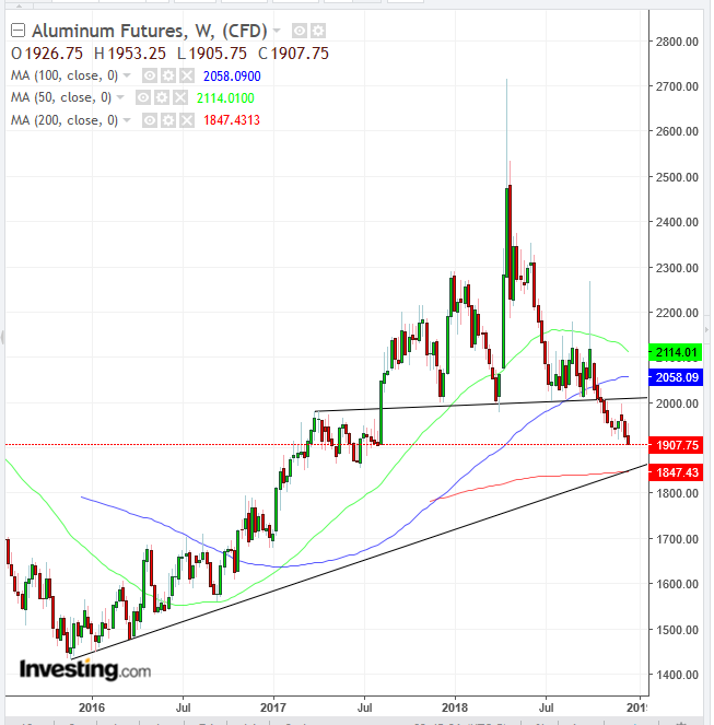 Aluminum Weekly Chart