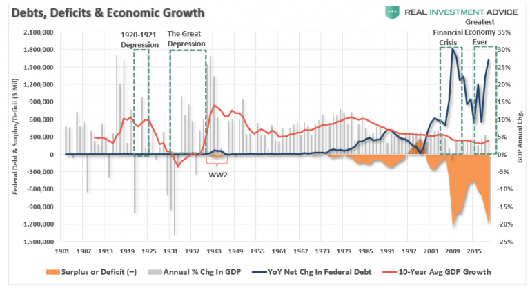 Debt,Deficits & GDP