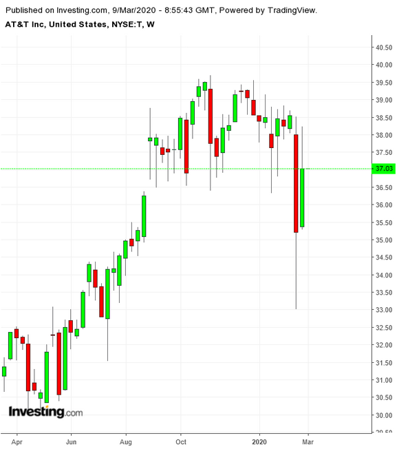 T Weekly