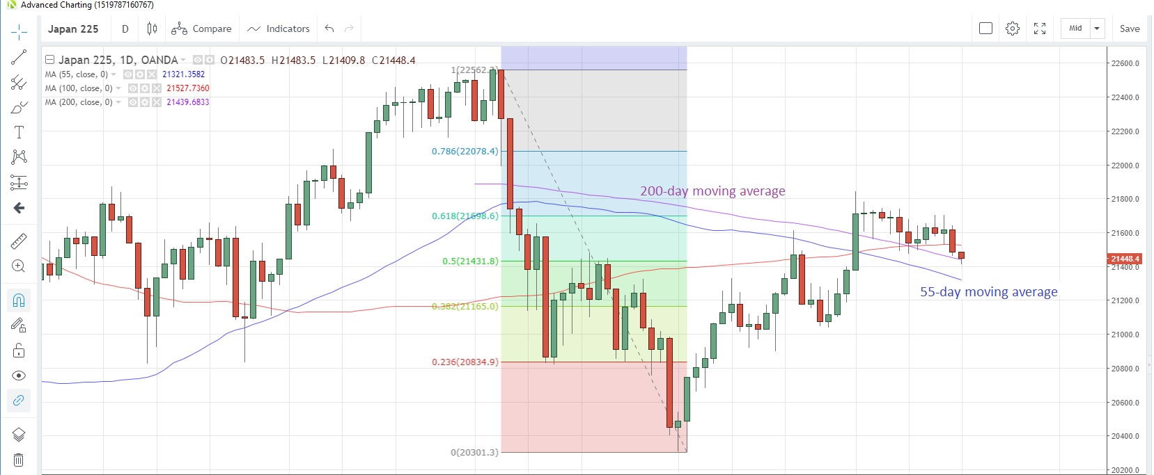 JP225USD Daily Chart