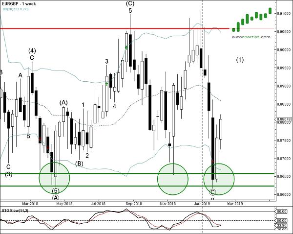 EURGBP 1 Week Chart