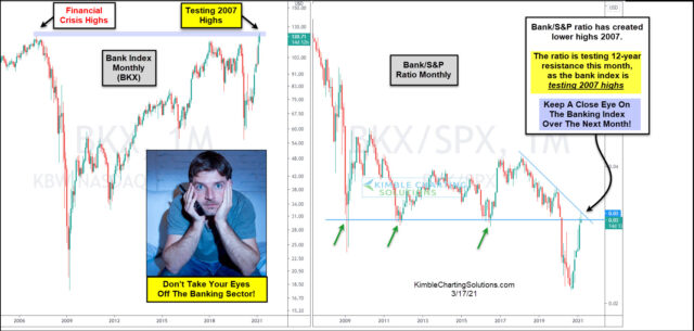Bank Index Monthly Chart And Bank Index/S&P Ratio.