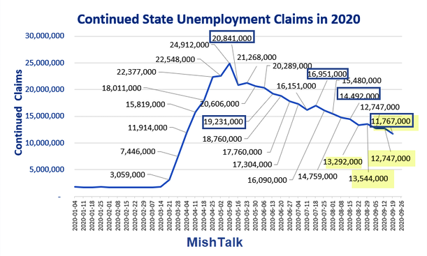 Continued State Unemployment Claims In 2020