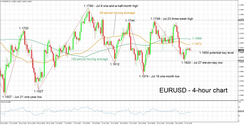 EUR/USD 4-Hour Chart - Jul 30