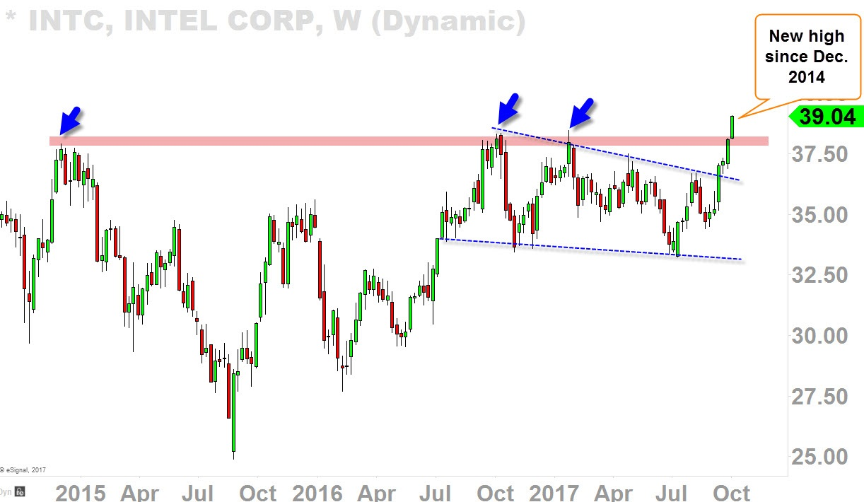 INTL Weekly Chart