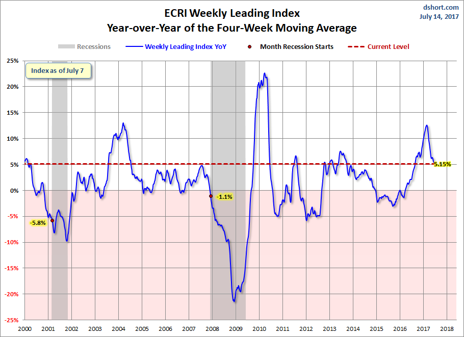 WLI YoY of the 4 week moving average