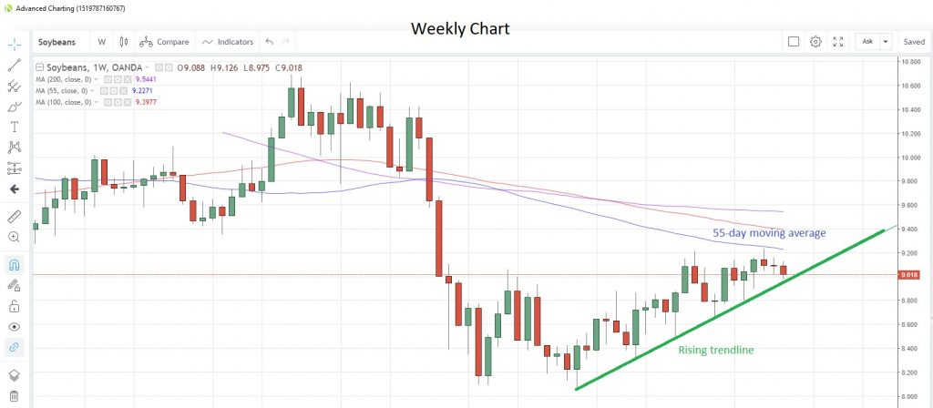 Soybeans Weekly Chart