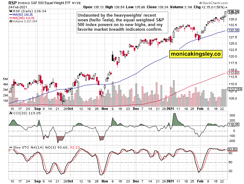 RSP ETF Daily Chart.