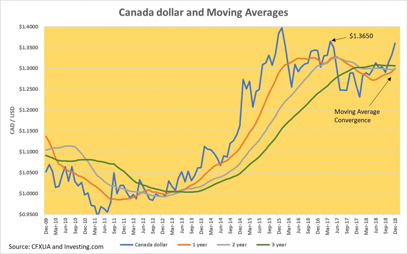 Canada dollar and Moving Averages
