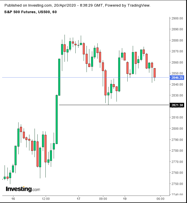 SPX Futures 60-Minute Chart