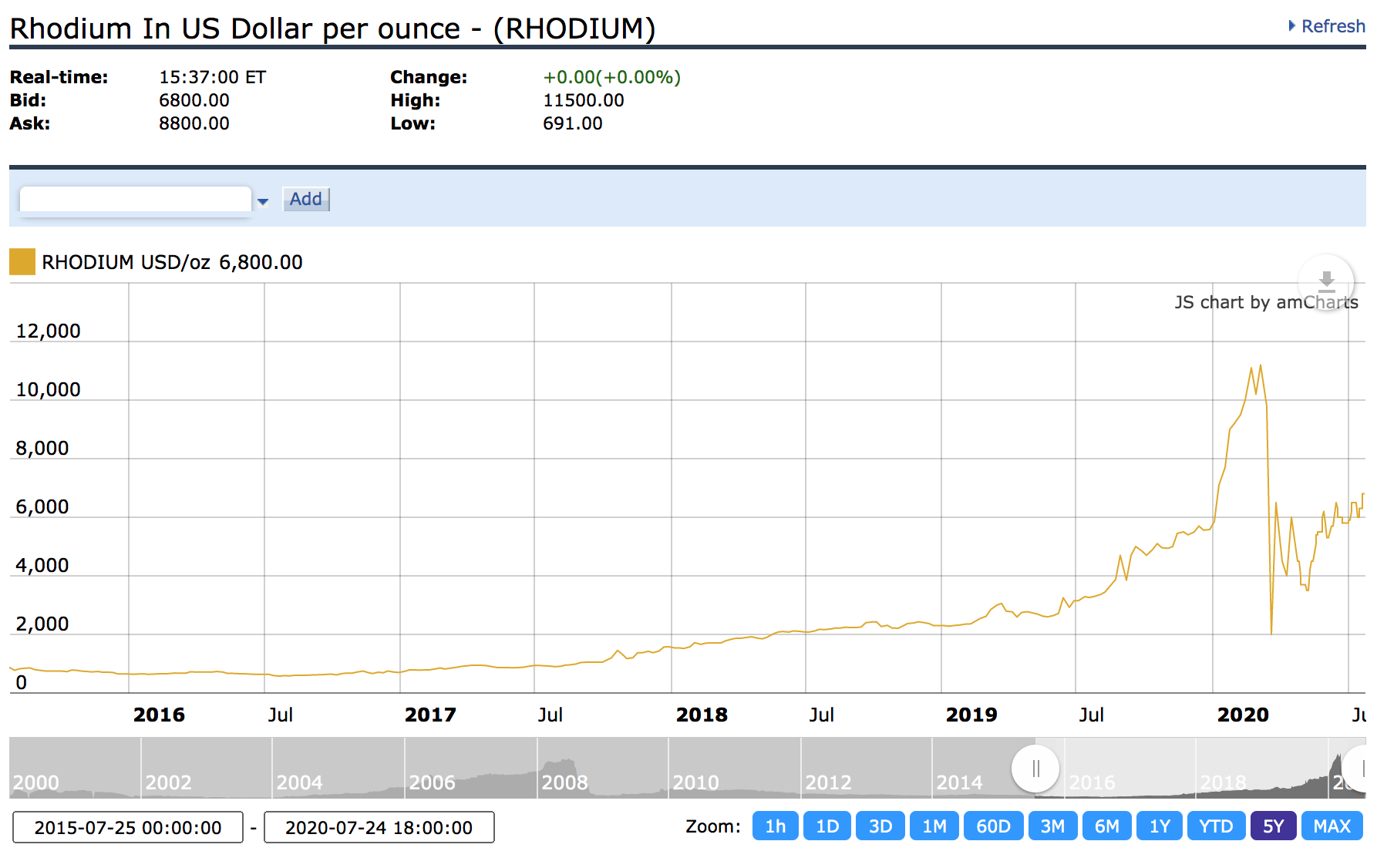 Rhodium in USD