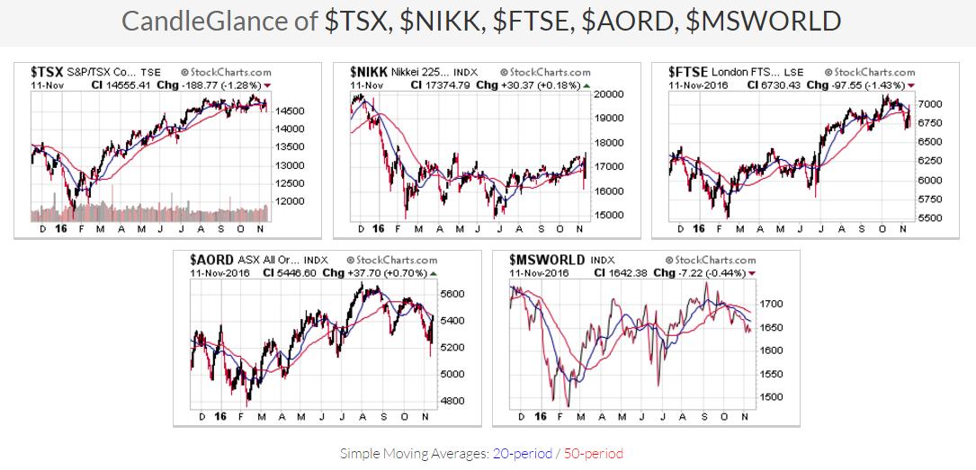 Major Indexes Charts