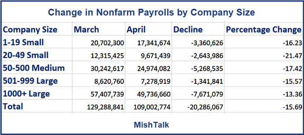 Change in Nonfarm Payrolls by Company Size