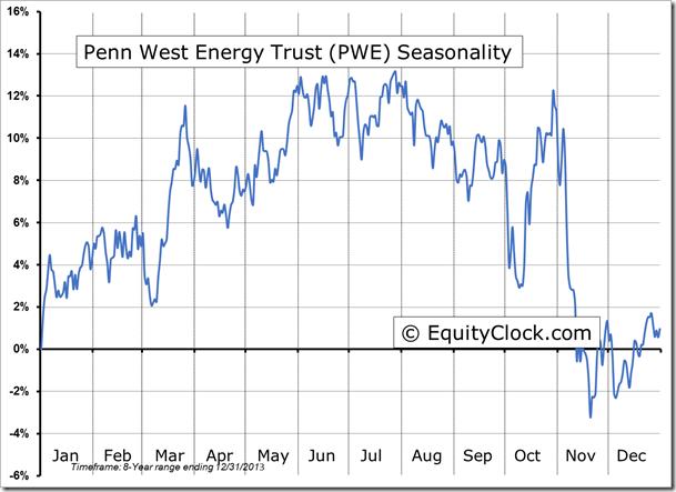 PWE Seasonal Chart