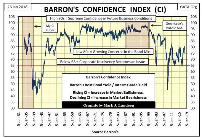Barron's Confidence Index