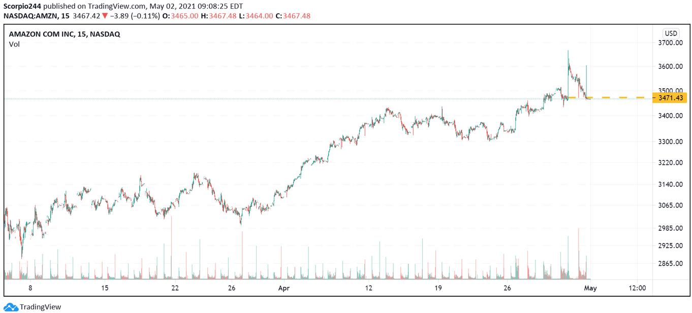 Amazon Inc 15-Min Chart