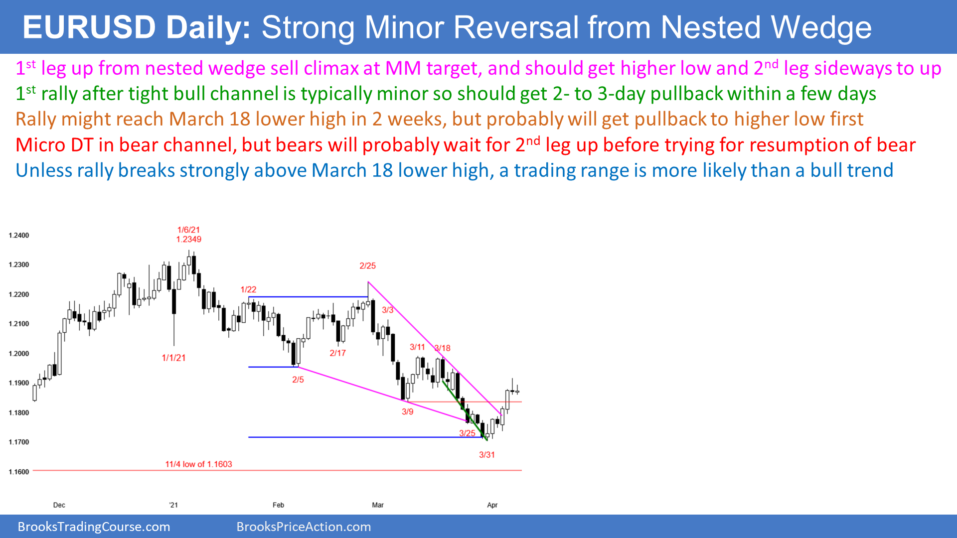 EUR/USD Strong Minor Reversal From Nested Wedge - Daily Chart