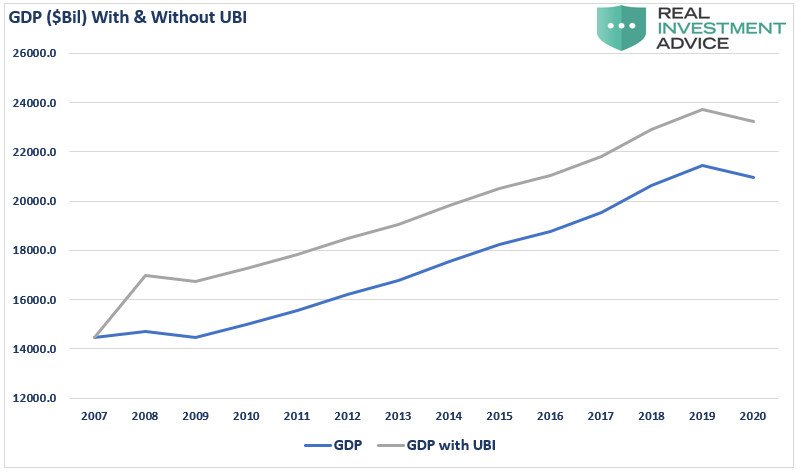 GDP With & Without UBI Chart