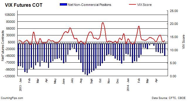 VIX Futures COT Chart
