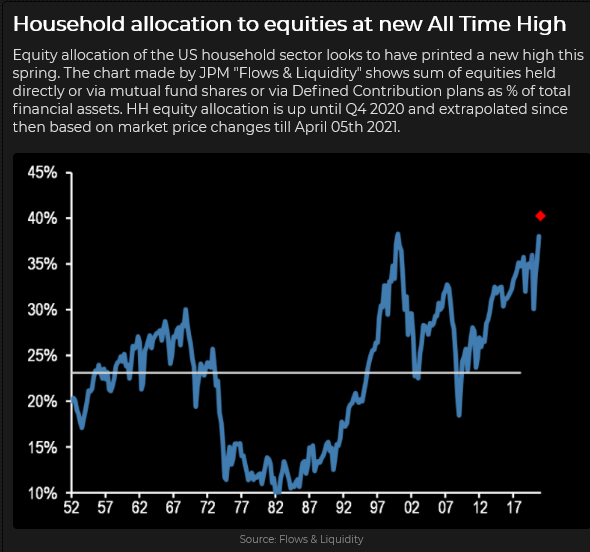 Household Allocation To Equity