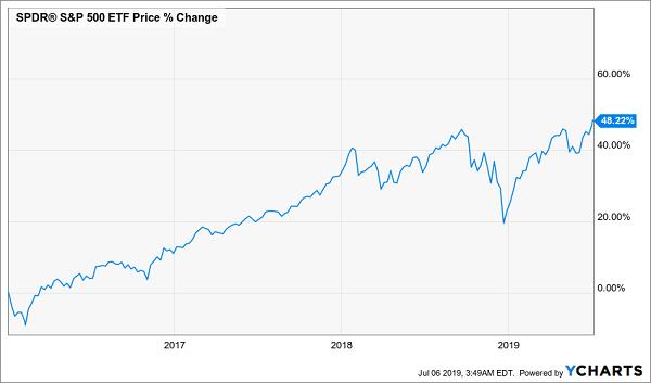 S&P 500 ETF Price % Change