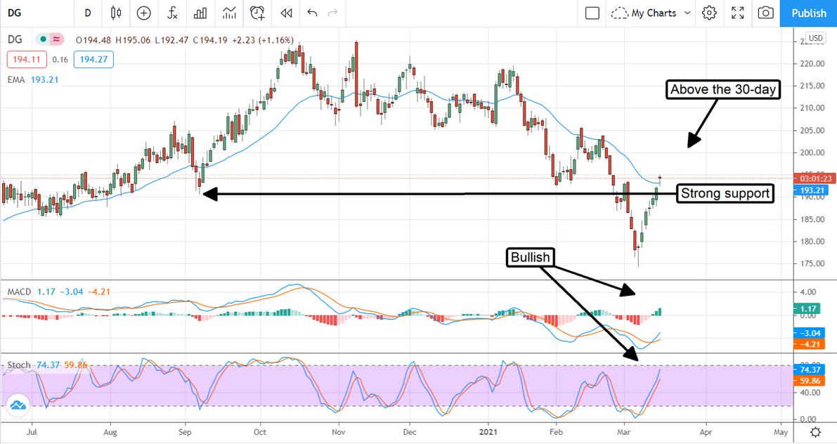 DG Stock Chart
