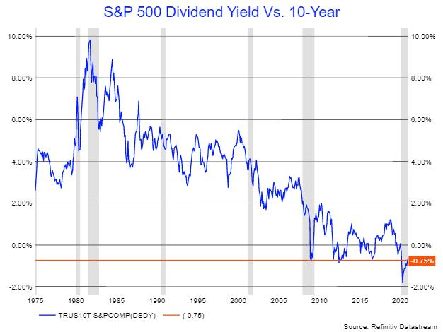 S&P 500 Yield Vs 10-year Yield