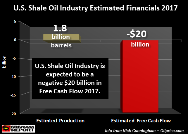 US Shale Oil Industry Free Cash Flow 2017