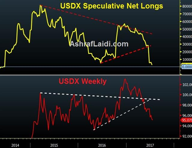USDX Speculative Net Longs